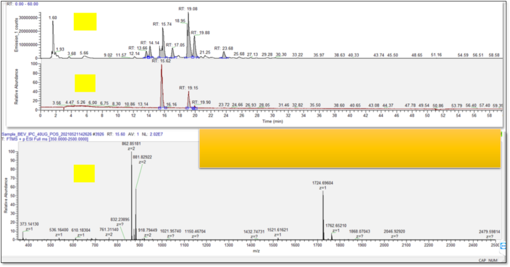 Glycan analysis by LC-MS